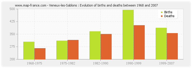 Veneux-les-Sablons : Evolution of births and deaths between 1968 and 2007