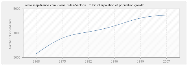 Veneux-les-Sablons : Cubic interpolation of population growth