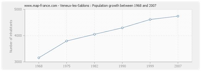 Population Veneux-les-Sablons