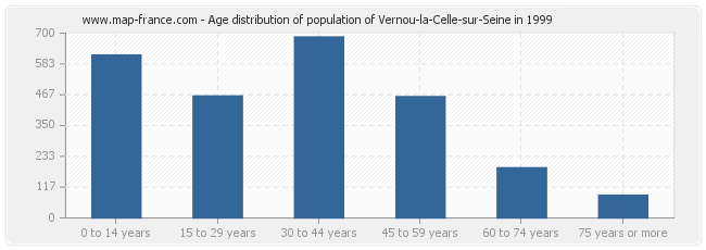 Age distribution of population of Vernou-la-Celle-sur-Seine in 1999