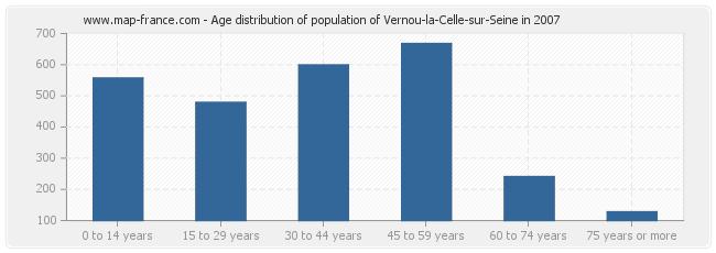 Age distribution of population of Vernou-la-Celle-sur-Seine in 2007