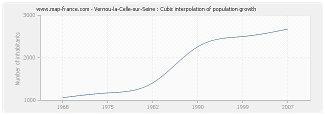 Vernou-la-Celle-sur-Seine : Cubic interpolation of population growth