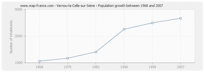 Population Vernou-la-Celle-sur-Seine