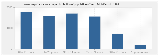 Age distribution of population of Vert-Saint-Denis in 1999
