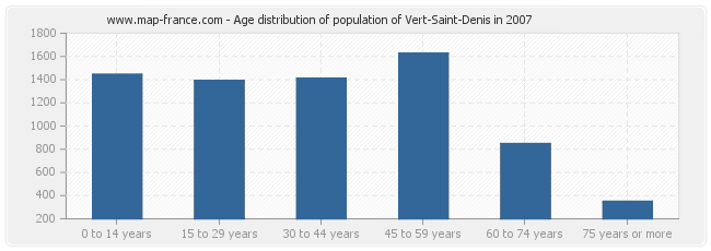 Age distribution of population of Vert-Saint-Denis in 2007