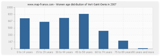 Women age distribution of Vert-Saint-Denis in 2007