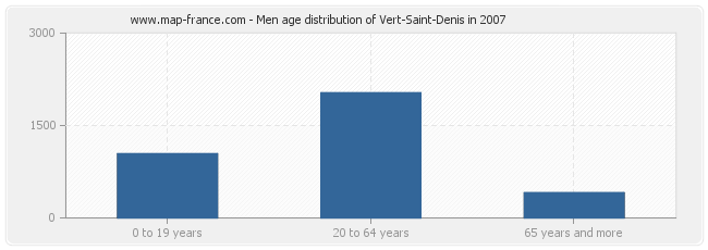 Men age distribution of Vert-Saint-Denis in 2007