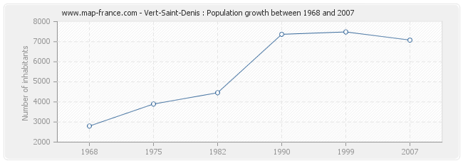 Population Vert-Saint-Denis