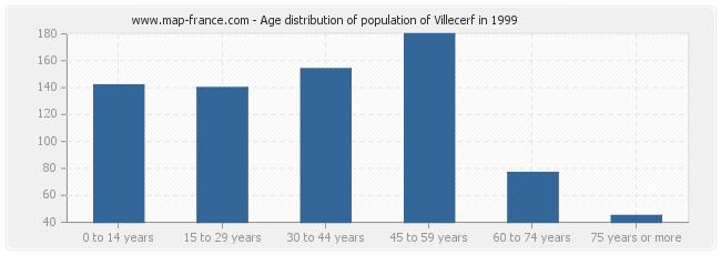 Age distribution of population of Villecerf in 1999