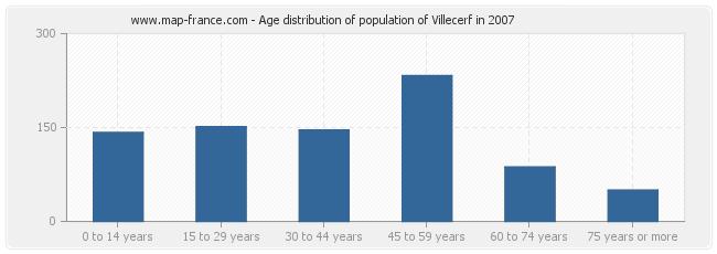 Age distribution of population of Villecerf in 2007