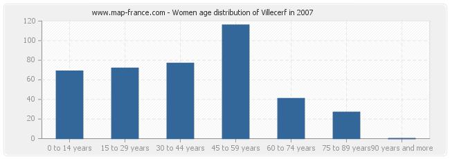 Women age distribution of Villecerf in 2007