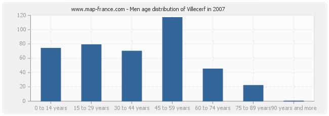 Men age distribution of Villecerf in 2007
