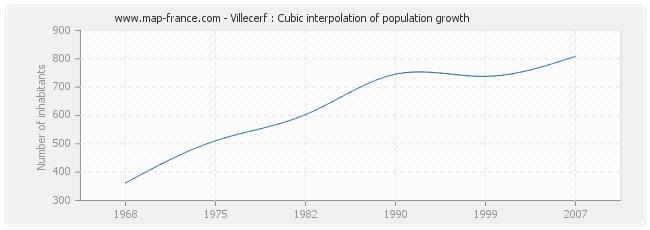 Villecerf : Cubic interpolation of population growth