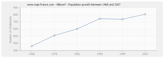 Population Villecerf