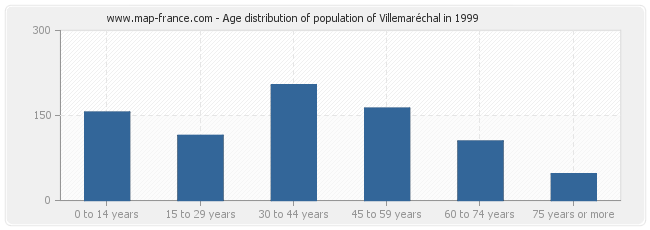 Age distribution of population of Villemaréchal in 1999