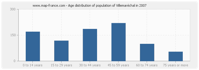 Age distribution of population of Villemaréchal in 2007
