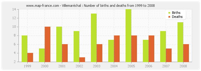 Villemaréchal : Number of births and deaths from 1999 to 2008