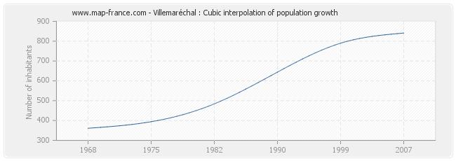 Villemaréchal : Cubic interpolation of population growth