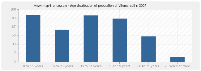 Age distribution of population of Villemareuil in 2007