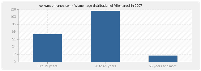 Women age distribution of Villemareuil in 2007