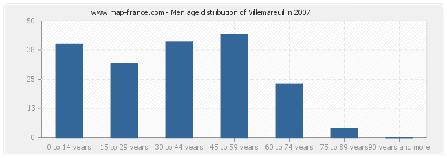 Men age distribution of Villemareuil in 2007