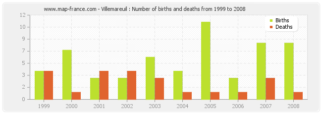 Villemareuil : Number of births and deaths from 1999 to 2008