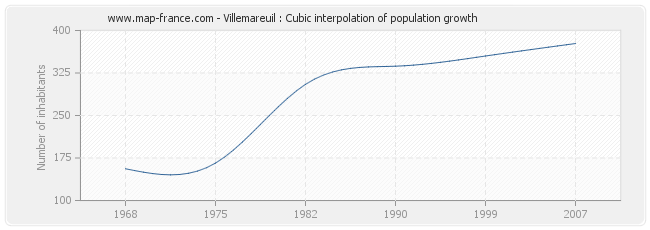 Villemareuil : Cubic interpolation of population growth