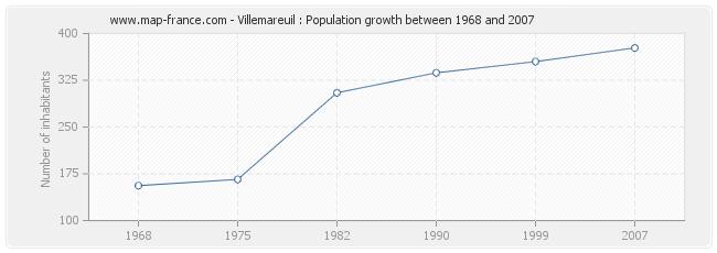 Population Villemareuil