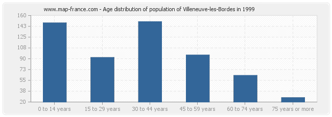 Age distribution of population of Villeneuve-les-Bordes in 1999