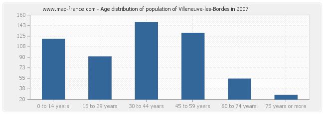 Age distribution of population of Villeneuve-les-Bordes in 2007