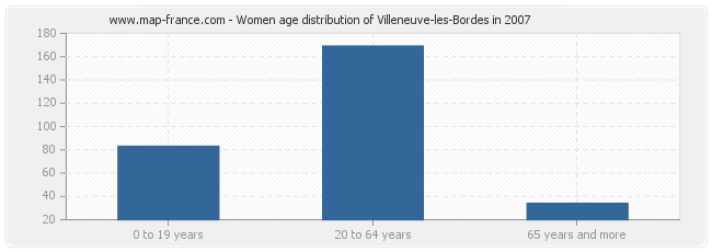 Women age distribution of Villeneuve-les-Bordes in 2007