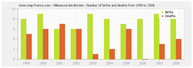Villeneuve-les-Bordes : Number of births and deaths from 1999 to 2008