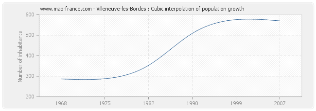 Villeneuve-les-Bordes : Cubic interpolation of population growth