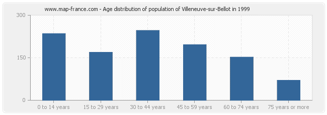 Age distribution of population of Villeneuve-sur-Bellot in 1999
