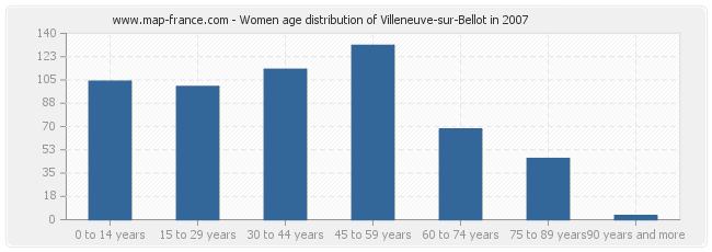 Women age distribution of Villeneuve-sur-Bellot in 2007
