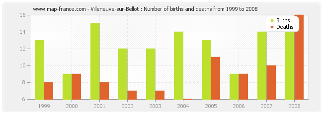 Villeneuve-sur-Bellot : Number of births and deaths from 1999 to 2008