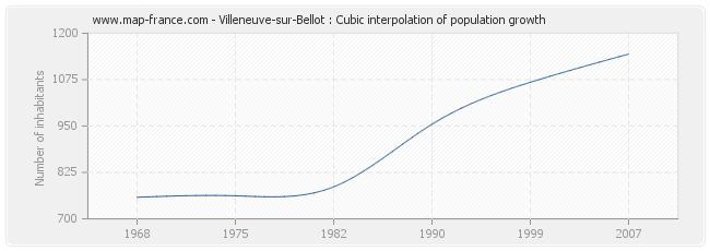 Villeneuve-sur-Bellot : Cubic interpolation of population growth