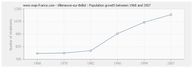 Population Villeneuve-sur-Bellot