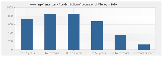 Age distribution of population of Villenoy in 1999