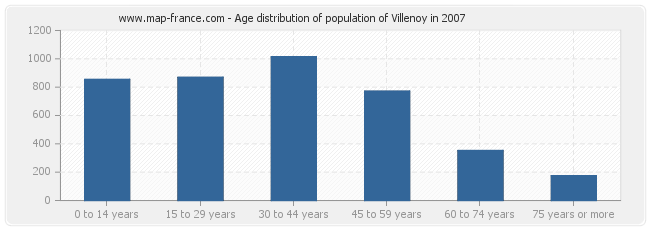 Age distribution of population of Villenoy in 2007