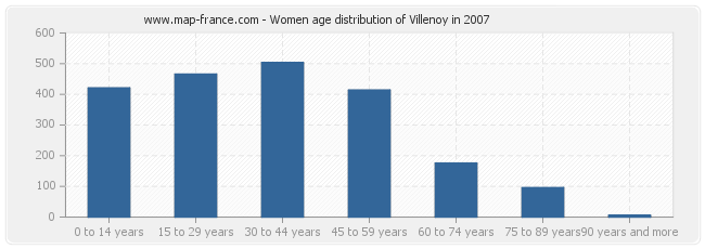 Women age distribution of Villenoy in 2007