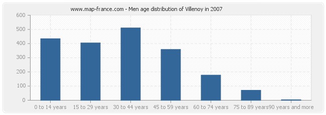 Men age distribution of Villenoy in 2007