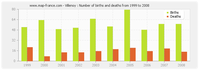 Villenoy : Number of births and deaths from 1999 to 2008