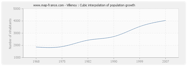 Villenoy : Cubic interpolation of population growth