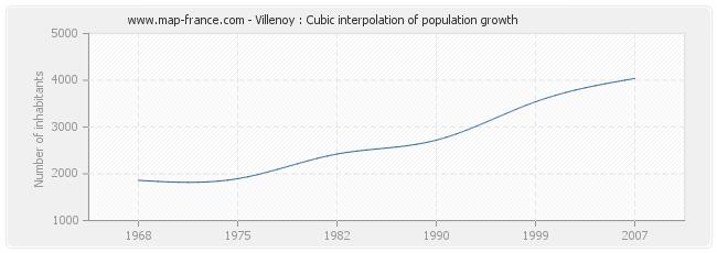 Villenoy : Cubic interpolation of population growth