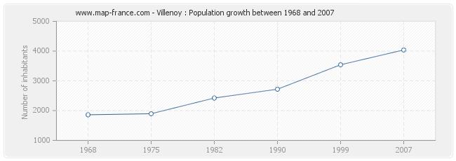 Population Villenoy