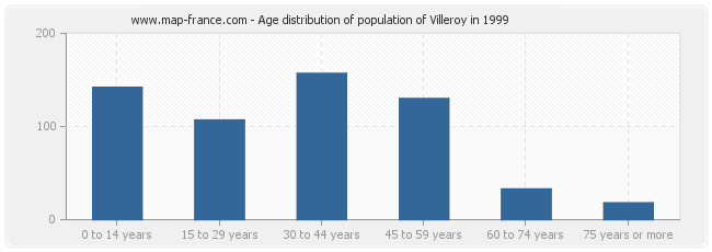 Age distribution of population of Villeroy in 1999