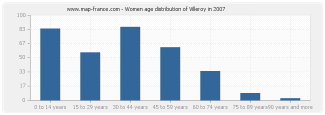 Women age distribution of Villeroy in 2007