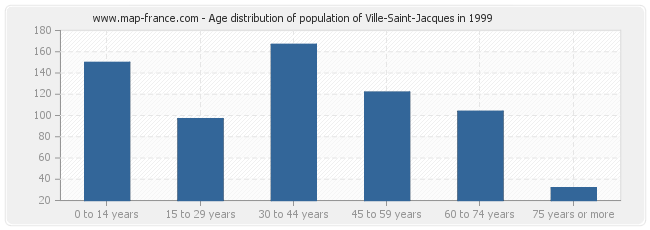 Age distribution of population of Ville-Saint-Jacques in 1999