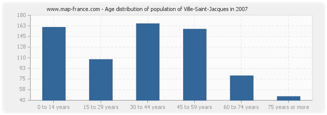 Age distribution of population of Ville-Saint-Jacques in 2007